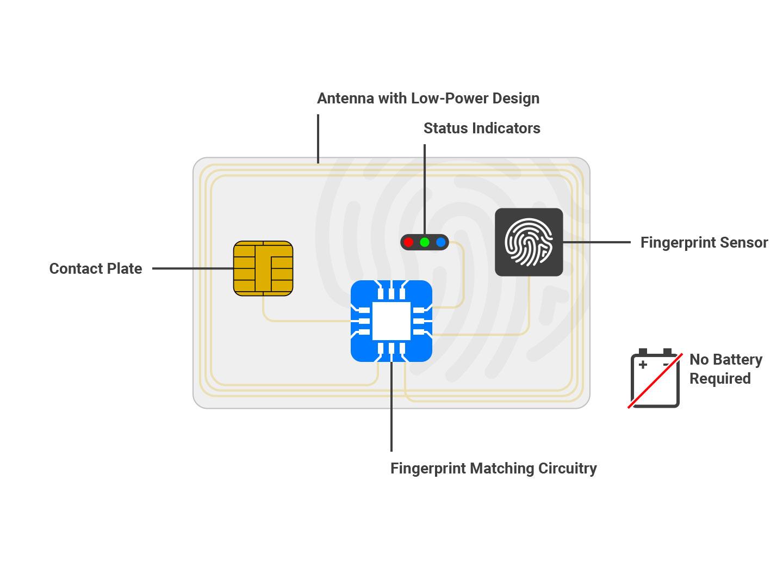 Feitian biometric card