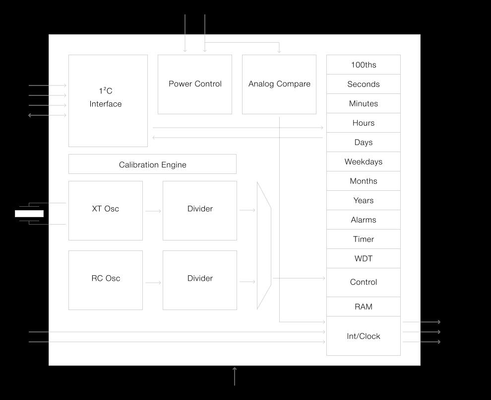 Detailed Functional Block Diagram for Ambiq Artasie RTC - AM0805