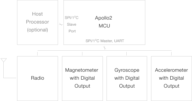 Typical Sensor Application Circuit for the Apollo2 MCU