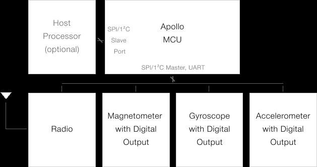 Typical Sensor Application Circuit for the Apollo MCU