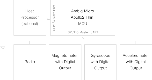 Typical Sensor Application Circuit for the Apollo2 Thin MCU
